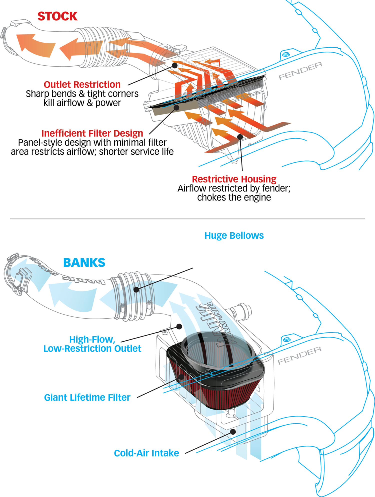 note: this illustration shows a stock lly intake so yours may not be  identical