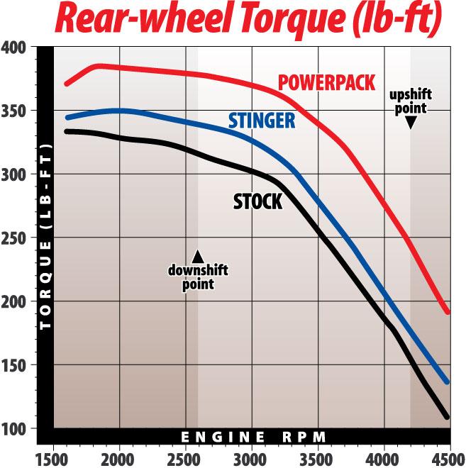 1987-1997 Ford 460 Torque gains