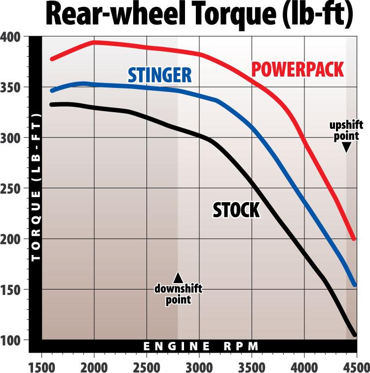 1993-1998 Ford 7.5L Class-A Motorhome Torque gaines