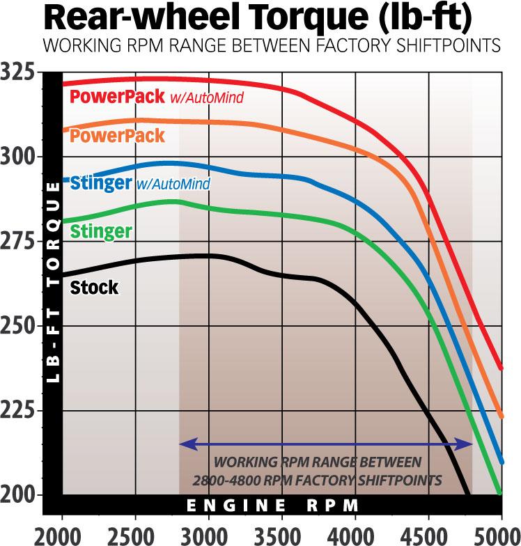 Ford 6.8L Torque Gains