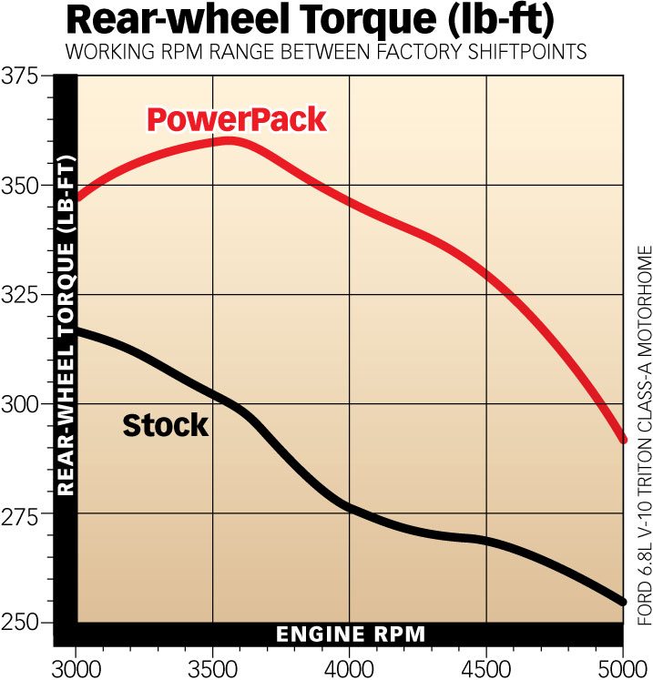 Ford 6.8L Motorhome Torque Gains