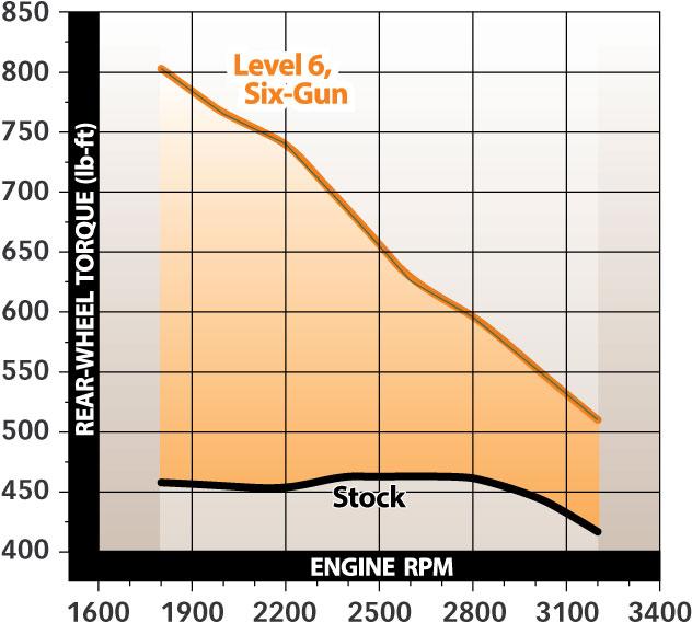 2001-2004 Chevy/GMC 2500/3500 6 6L Duramax, Six-Gun Diesel
