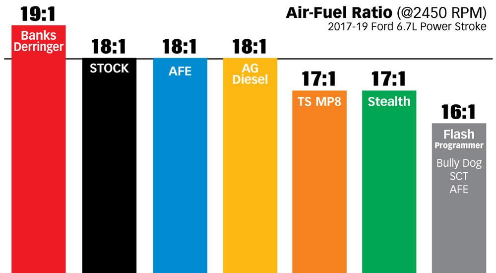 Derringer Tuner, w/DataMonster 2017-2019 Ford 6 7L