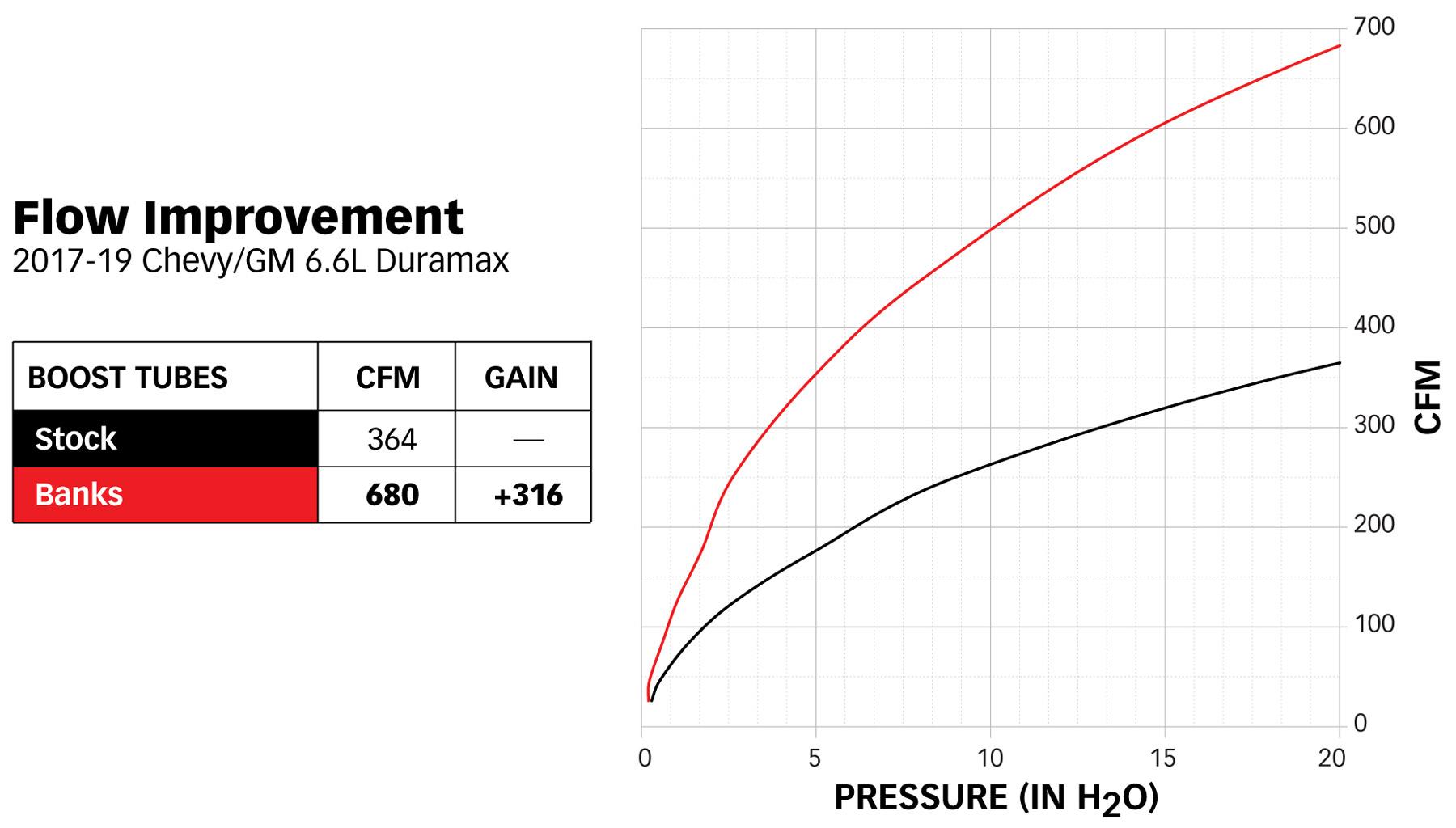 Banks Power Boost Tube CFM chart for 25999 Duramax 6.6L