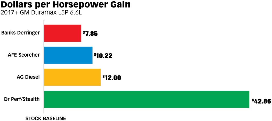 Dollars per Horsepower Gain - 2017+ GM Duramax L5P 6.6L