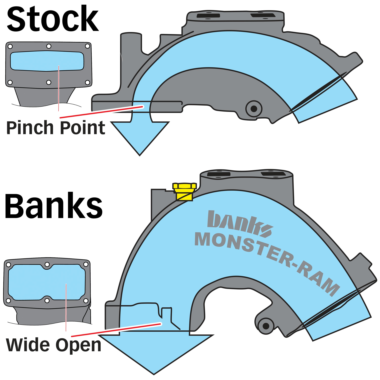 Ram Intake Elbow, Banks Monster-Ram, Cummins 6.7 Intake Manifold, Monster-Ram comparison