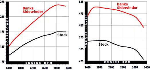 Banks Sidewinder beats stock