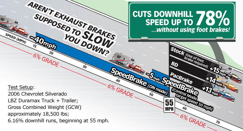 Only Banks SpeedBrake slows you down!